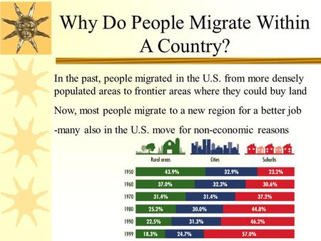 Why Do People Migrate Within A Country? In the past, people migrated in the U.S. from more densely populated areas to frontier areas where they could buy.