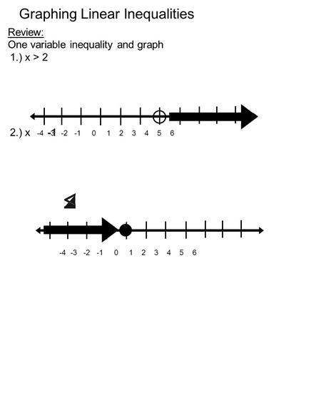 Graphing Linear Inequalities Review: One variable inequality and graph 1.) x > 2 2.) x -1 -4 -3 -2 -1 0 1 2 3 4 5 6.