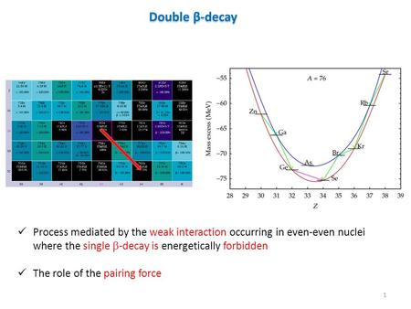 Double β-decay Process mediated by the weak interaction occurring in even-even nuclei where the single  -decay is energetically forbidden The role of.