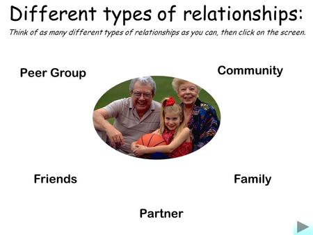 Different types of relationships: Community FamilyFriends Partner Peer Group Think of as many different types of relationships as you can, then click on.