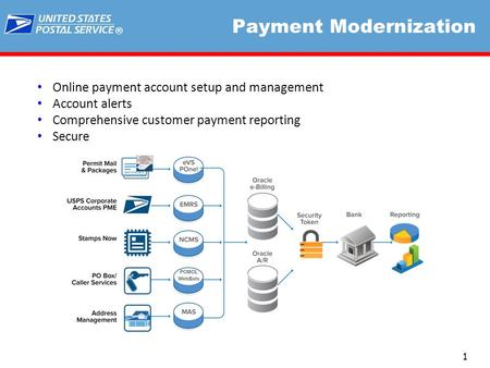 ® 1 Payment Modernization Online payment account setup and management Account alerts Comprehensive customer payment reporting Secure.