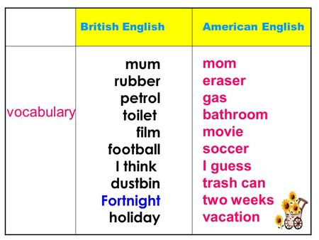 British EnglishAmerican English vocabulary mum rubber petrol toilet film football I think dustbin Fortnight holiday mom eraser gas bathroom movie soccer.