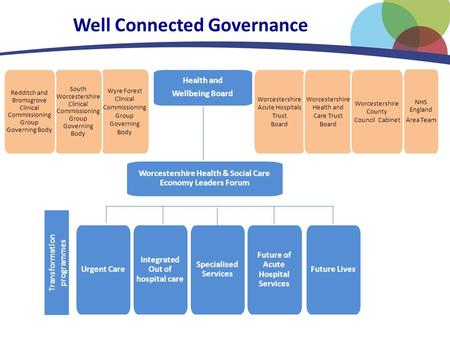 Well Connected Governance Urgent Care Integrated Out of hospital care Specialised Services Future of Acute Hospital Services Future Lives Transformation.