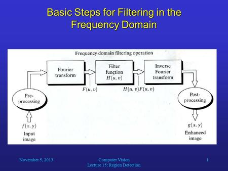 November 5, 2013Computer Vision Lecture 15: Region Detection 1 Basic Steps for Filtering in the Frequency Domain.