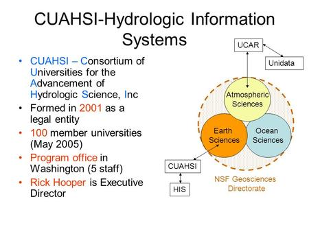 Ocean Sciences CUAHSI-Hydrologic Information Systems CUAHSI – Consortium of Universities for the Advancement of Hydrologic Science, Inc Formed in 2001.