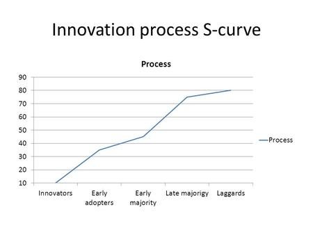 Innovation process S-curve. Innovators Outside the box thinkers Creators Small percentage Financially invested.
