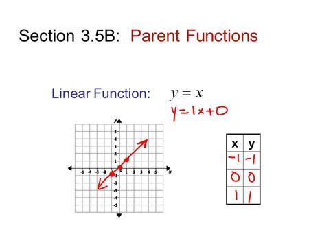 Section 3.5B: Parent Functions