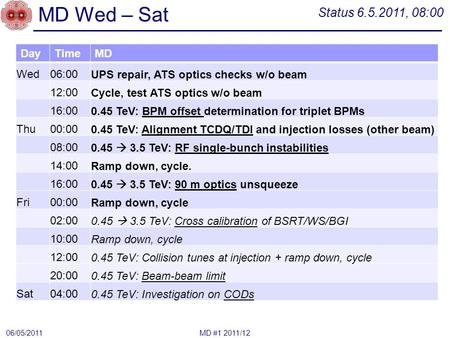 MD Wed – Sat DayTimeMD Wed06:00UPS repair, ATS optics checks w/o beam 12:00Cycle, test ATS optics w/o beam 16:000.45 TeV: BPM offset determination for.