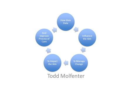 How does Data Influence the Aim To Manage Change To Impact the Aim And Improve Process of Care Todd Molfenter.