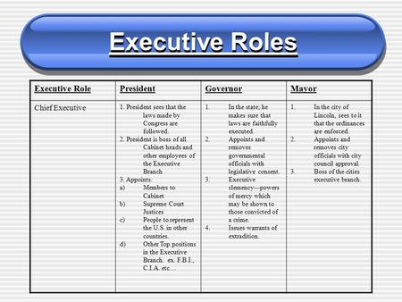 Executive Roles Executive RolePresidentGovernorMayor Chief Executive 1. President sees that the laws made by Congress are followed. 2. President is boss.