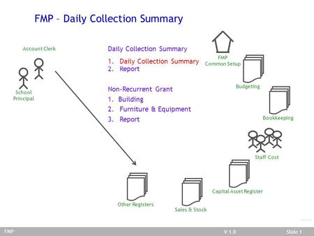 V 03.02.01Slide 1V 1.0Slide 1 FMP/Daily Coll. Summary FMP – Daily Collection Summary Account Clerk School Principal FMP Bookkeeping Other Registers FMP.