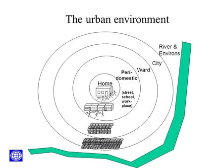 Ward City River & Environs Peri- domestic (street, school, work- place) Home The urban environment  World Bank 2004.
