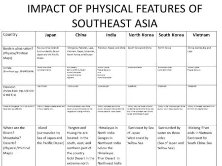 IMPACT OF PHYSICAL FEATURES OF SOUTHEAST ASIA Country JapanChinaIndiaNorth KoreaSouth KoreaVietnam Borders what nation? (Physical/Political Maps) No countries.