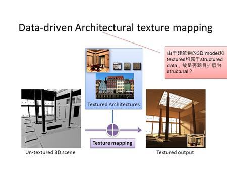Data-driven Architectural texture mapping Texture mapping Un-textured 3D sceneTextured output Textured Architectures 由于建筑物的3D model和 textures均属于structured.