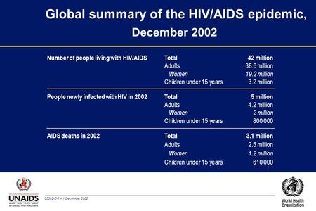 00002-E-1 – 1 December 2002 Global summary of the HIV/AIDS epidemic, December 2002 Number of people living with HIV/AIDS Total42 million Adults38.6 million.
