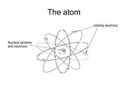 The atom orbiting electrons Nucleus (protons and neutrons)