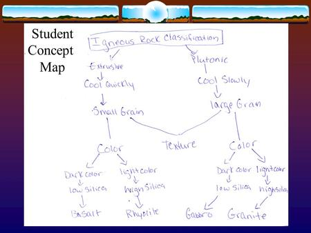 Student Concept Map Sedimentary Rocks Dr. David Steer.