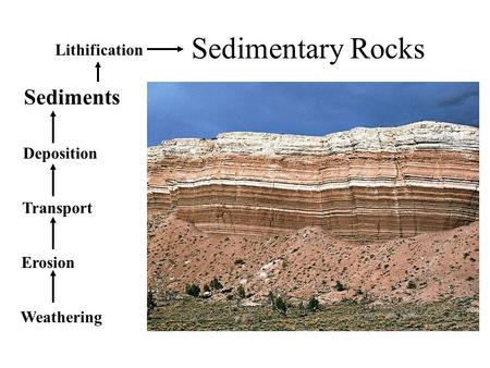 Sedimentary Rocks Sediments Lithification Deposition Transport Erosion