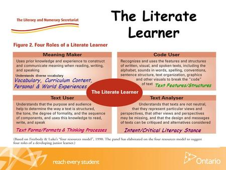 The Literate Learner Vocabulary, Curriculum Content, Personal & World Experiences Understands diverse vocabulary Text Features/Structures Intent/Critical.