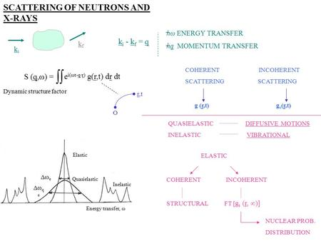 SCATTERING OF NEUTRONS AND X-RAYS kiki k i - k f = q hω ENERGY TRANSFER hq MOMENTUM TRANSFER kfkf Dynamic structure factor O r,t COHERENT INCOHERENT SCATTERING.