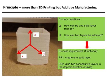 Principle – more than 3D Printing but Additive Manufacturing Primary questions:  How can be one solid layer formed?  How can two layers be adhered? Process.
