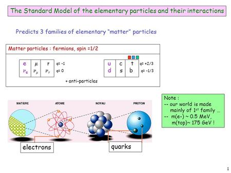 1 electrons quarks The Standard Model of the elementary particles and their interactions Matter particles : fermions, spin =1/2 e   q= -1 q= 0 u c t.
