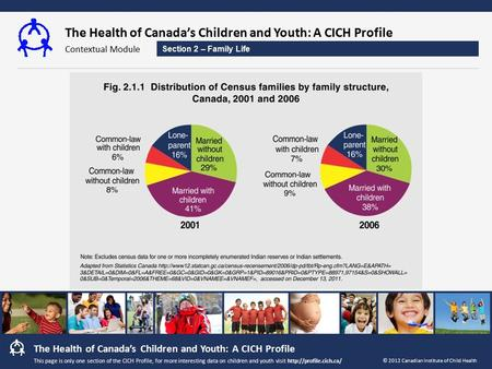 The Health of Canada's Children and Youth: A CICH Profile Contextual Module The Health of Canada's Children and Youth: A CICH Profile © 2012 Canadian Institute.