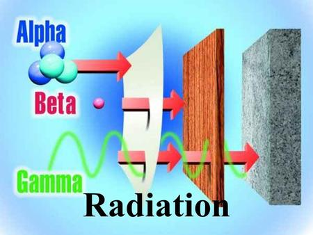 Radiation. Basics of Radiation Energy that comes from a source and travels through material or space. Light, heat and sound are types of radiation. The.
