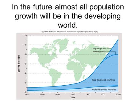 In the future almost all population growth will be in the developing world.
