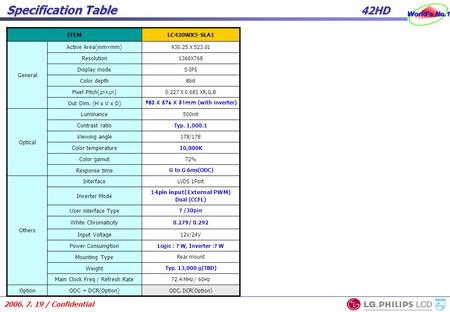 2006. 7. 19 / Confidential Specification Table 42HD ITEMLC420WX5-SLA1 General Active Area(mm×mm) 930.25 X 523.01 Resolution 1366X768 Display mode S-IPS.