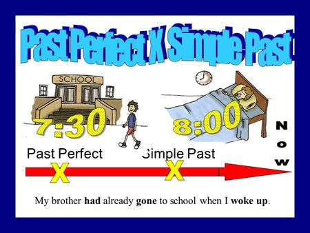 Simple PastPast Perfect My brother had already gone to school when I woke up.