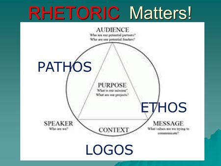 RHETORIC Matters! PATHOS ETHOS LOGOS. As we study rhetoric, you will notice that you have heard it all before. But, don't take your previous knowledge.