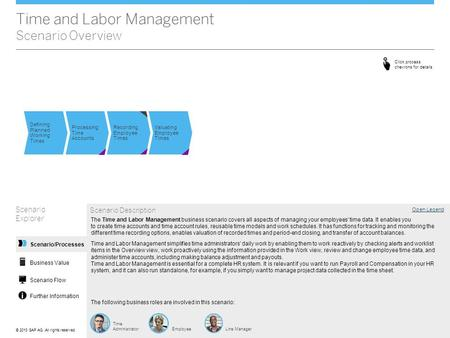 ©© 2013 SAP AG. All rights reserved. Time and Labor Management Scenario Overview Scenario Explorer Open Legend Scenario Description The following business.