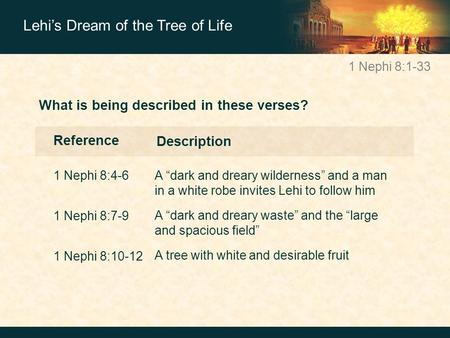 "1 Nephi 8:1-33 Lehi's Dream of the Tree of Life What is being described in these verses? Reference 1 Nephi 8:4-6 A ""dark and dreary wilderness"" and a man."