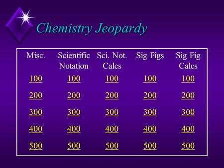 Chemistry Jeopardy Misc.Scientific Notation Sci. Not. Calcs Sig FigsSig Fig Calcs 100 200 300 400 500.