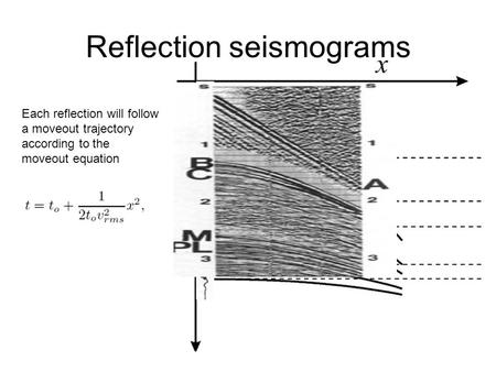 Reflection seismograms Each reflection will follow a moveout trajectory according to the moveout equation.