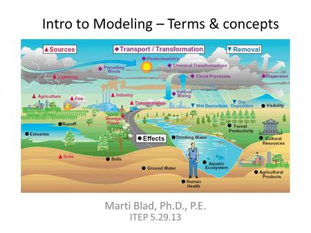 Intro to Modeling – Terms & concepts Marti Blad, Ph.D., P.E. ITEP 5.29.13.