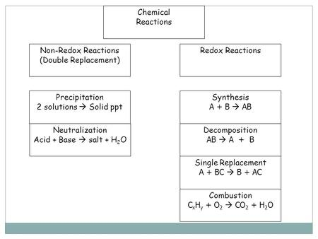 Chemical Reactions Non-Redox Reactions (Double Replacement) Redox Reactions Precipitation 2 solutions  Solid ppt Neutralization Acid + Base  salt +