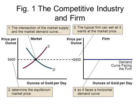 Fig. 1 The Competitive Industry and Firm Ounces of Gold per Day Price per Ounce D $400 S Market Demand Curve Facing the Firm $400 Firm 1.The intersection.