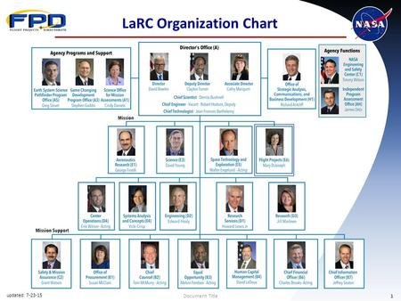 Document Title1 LaRC Organization Chart updated: 7-23-15.