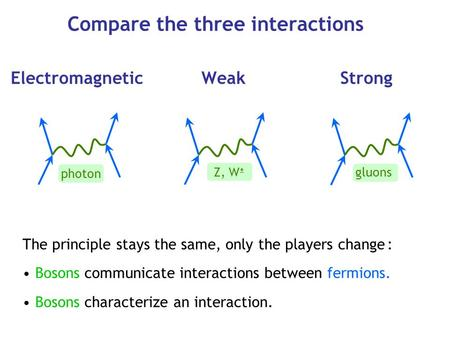 Compare the three interactions Electromagnetic Weak Strong