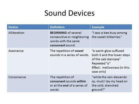 "Sound Devices DeviceDefinitionExample AlliterationBEGINNING of several consecutive or neighboring words with the same consonant sound. ""I saw a bee busy."