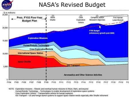 CSRP NASA Workshop NASA's Revised Budget. CSRP NASA Workshop NASA's New Vision and Objectives (as of January 14, 2004)  VISION  The fundamental goal.