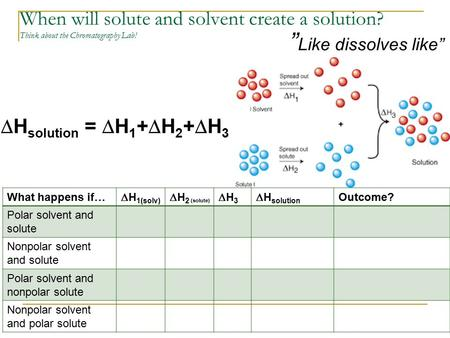 "When will solute and solvent create a solution? Think about the Chromatography Lab! "" Like dissolves like""  H solution =  H 1 +  H 2 +  H 3 What happens."