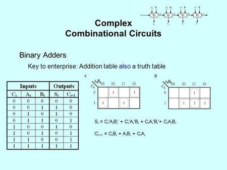 Complex Combinational Circuits Binary Adders Key to enterprise: Addition table also a truth table S i = C i 'A i B i ' + C i 'A i 'B i + C i A i 'B i '+