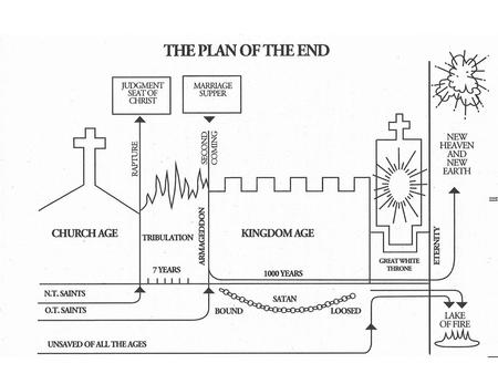 Seven Dispensations Church Age Salvation only thru Jesus Christ Acts 2:38 Keys to Salvation One Lord, One Faith, One Baptism Preached to all Nations.