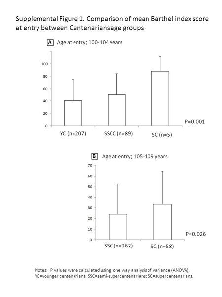Supplemental Figure 1. Comparison of mean Barthel index score at entry between Centenarians age groups Age at entry; 100-104 years A B Age at entry; 105-109.
