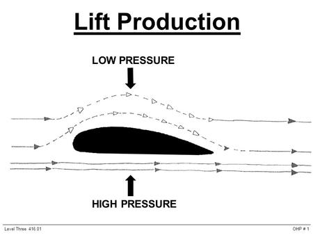 HIGH PRESSURE LOW PRESSURE Lift Production Level Three 416.01OHP # 1.