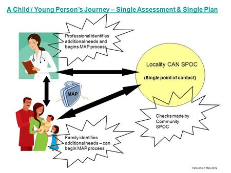 Version 0.1 May 2012 A Child / Young Person's Journey – Single Assessment & Single Plan Professional identifies additional needs and begins MAP process.
