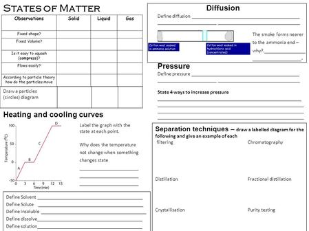 States of Matter Draw a particles (circles) diagram Heating and cooling curves Label the graph with the state at each point. Why does the temperature not.